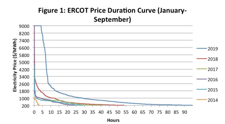 ercot price curve